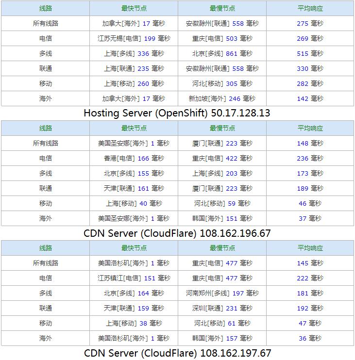 各服务器的 ping 值(为什么移动的这么快← ←不科学)